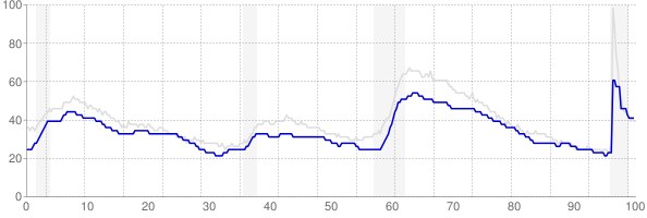 Maryland monthly unemployment rate chart from 1990 to May 2021